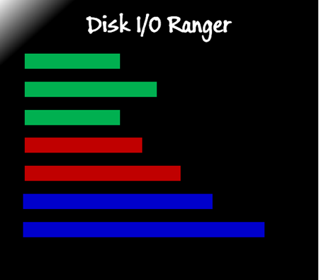 Picture for category Disk I/O Ranger Service