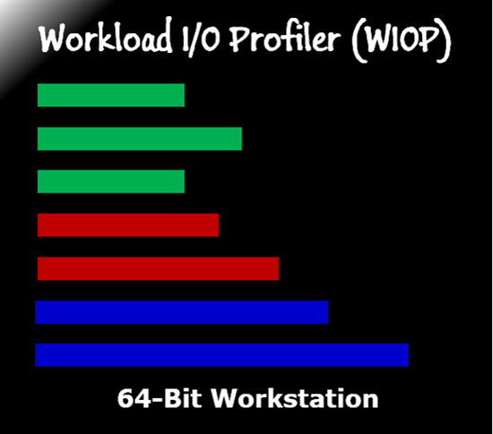 hIOmon WIOP 64-bit Workstation Version